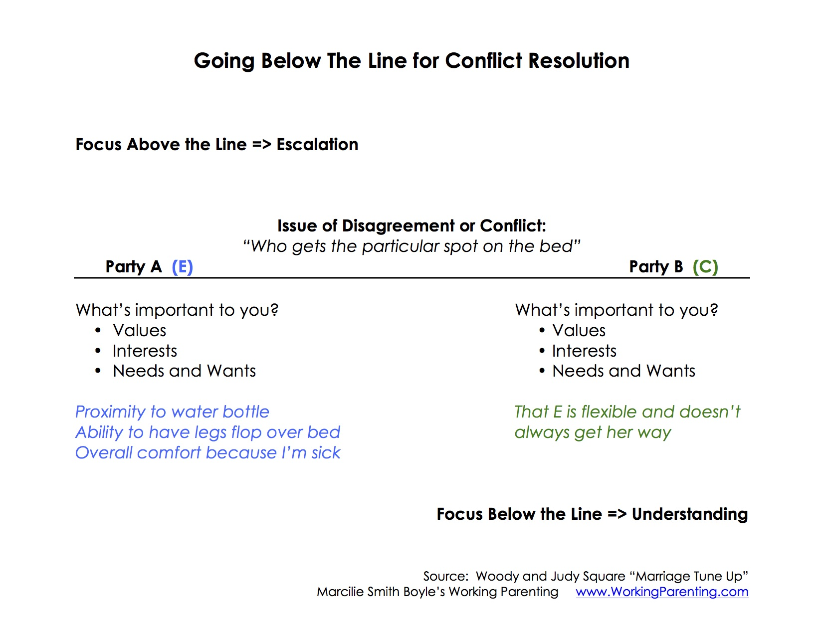 Going Below The Line for Conflict Resolution Example